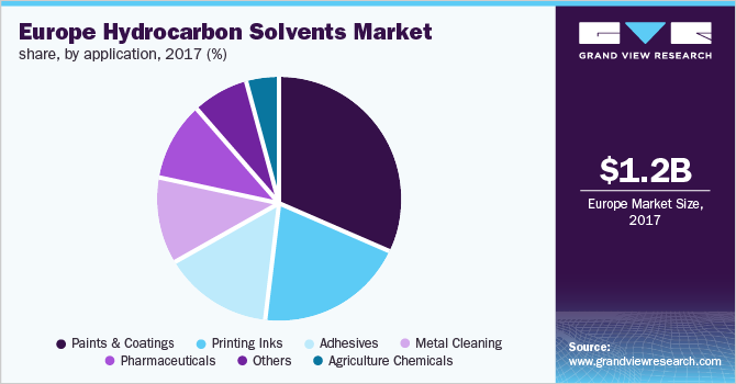 Europe hydrocarbon solvents market