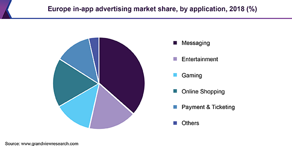 Europe in-app advertising market