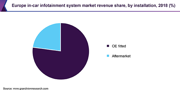 Europe in-car infotainment system market revenue share, by installation, 2018 (USD Million)