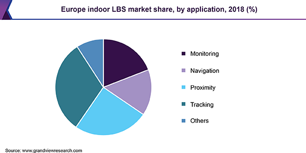 Europe indoor LBS market share, by application, 2018 (%)