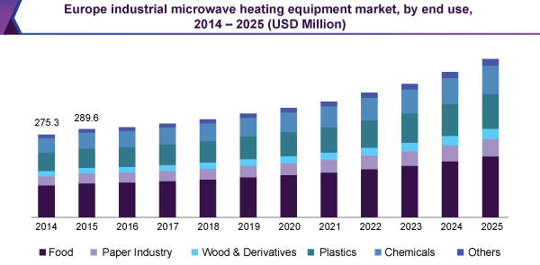 Industrial Microwave Heating Equipment Market Size Report