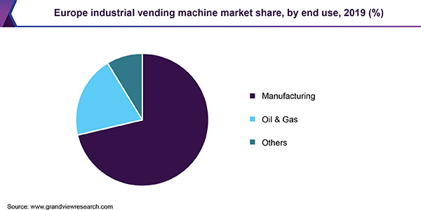 Europe industrial vending machine market share, by end use, 2019 (%)