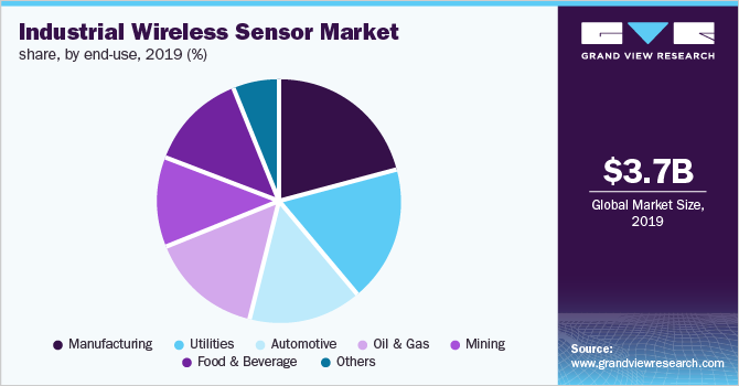 Europe industrial wireless sensor network (IWSN) market share, by end use, 2018 (%)