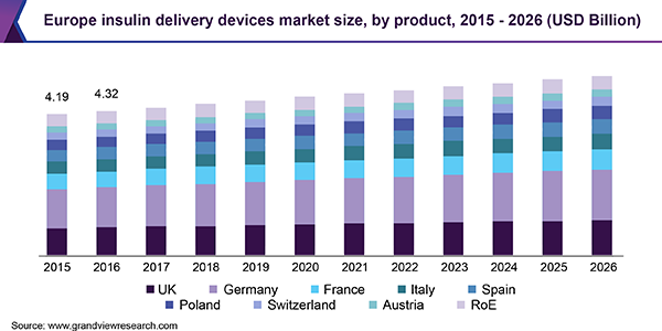 Europe Insulin Delivery Devices market size