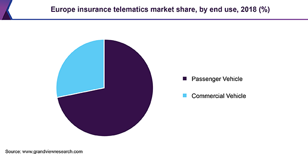 Europe insurance telematics market share, by end use, 2018 (%)