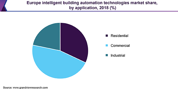 Europe intelligent building automation technologies market share, by application, 2018 (%)