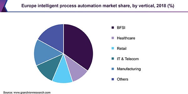Europe intelligent process automation market share, by vertical, 2018 (%)