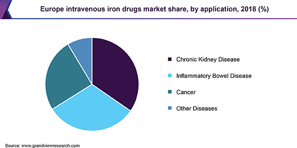 Europe intravenous iron drugs Market
