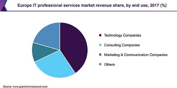 Europe IT professional services market