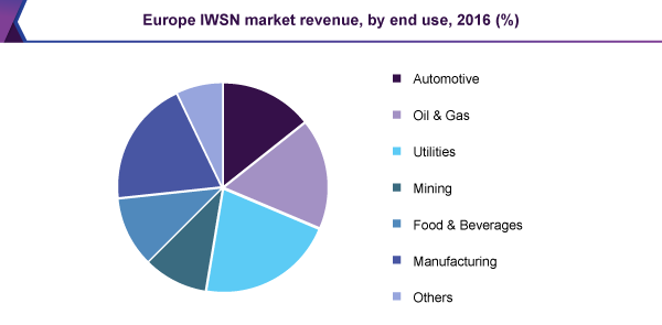 Europe IWSN market revenue, by end use, 2016 (%)