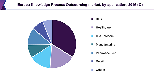 Europe Knowledge Process Outsourcing market