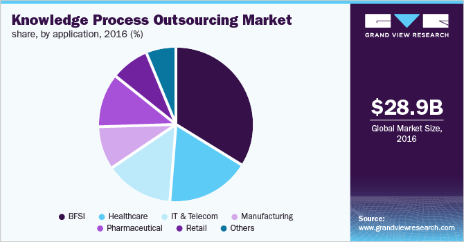 Europe Knowledge Process Outsourcing market, by application, 2016 (%)