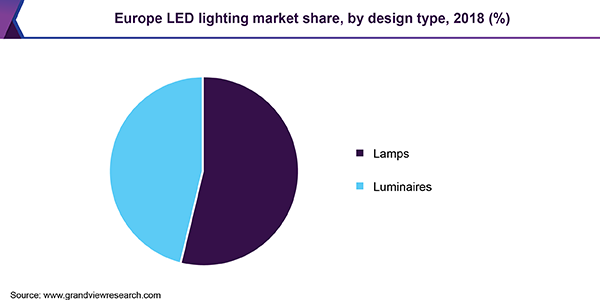 Europe LED lighting market share, by design type, 2018 (%)