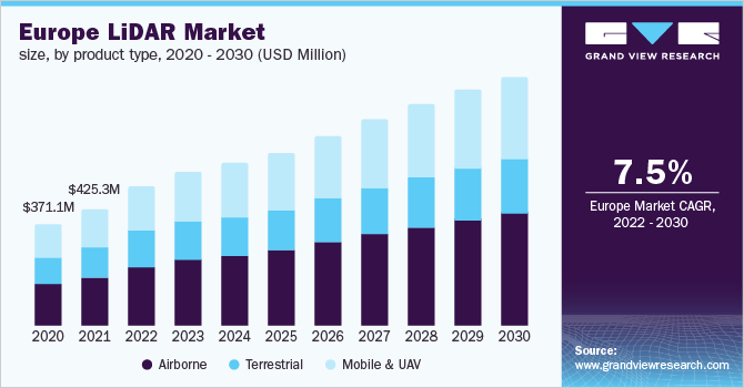 Europe LiDAR market size, by product type, 2016 - 2027 (USD Million)