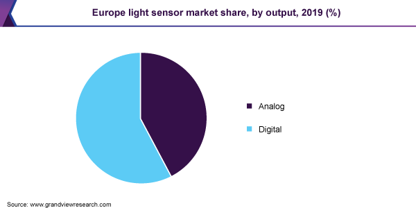 Europe light sensor market share, by output, 2019 (%)