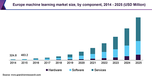 Europe machine learning market size, by component, 2014 - 2025 (USD Million)