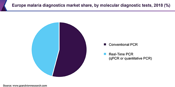 Europe malaria diagnostics Market