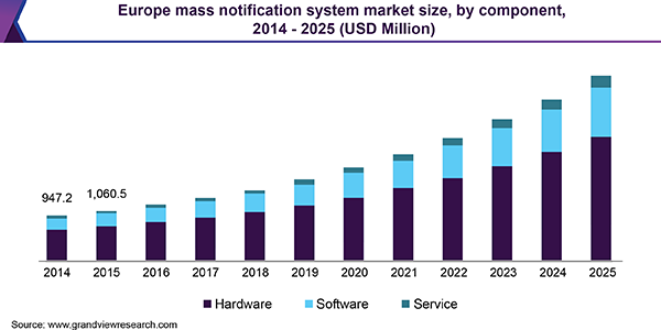 Europe mass notification system market size, by component, 2014 - 2025 (USD Million)