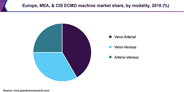 Europe, MEA, & CIS ECMO machine market share, by modality, 2018 (%)