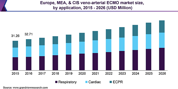 Europe, MEA, & CIS veno-arterial ECMO market size, by application, 2015 - 2026 (USD Million)