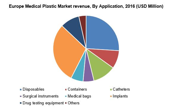 Europe Medical Plastic Market