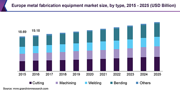 Europe metal fabrication equipment market size, by type, 2015 - 2025 (USD Billion)