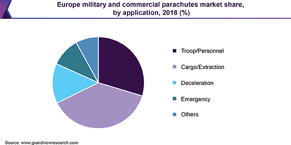 Europe military and commercial parachutes market share, by application, 2018 (%)