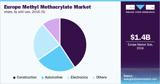 Europe MMA market share, by end use, 2016 (%)