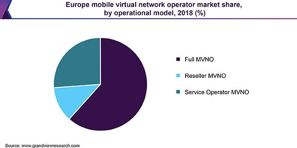 Mobile Virtual Network Operator Market   MVNO Industry