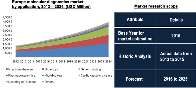 Europe molecular diagnostics market