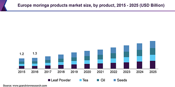 Europe moringa products market size, by product, 2015 - 2025 (USD Billion)