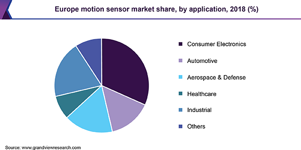 https://www.grandviewresearch.com/static/img/research/europe-motion-sensor-market.png