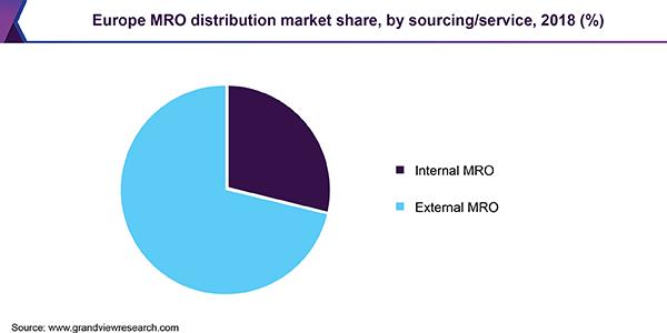 Europe Maintenance, Repair, & Overhaul (MRO) Distribution Market