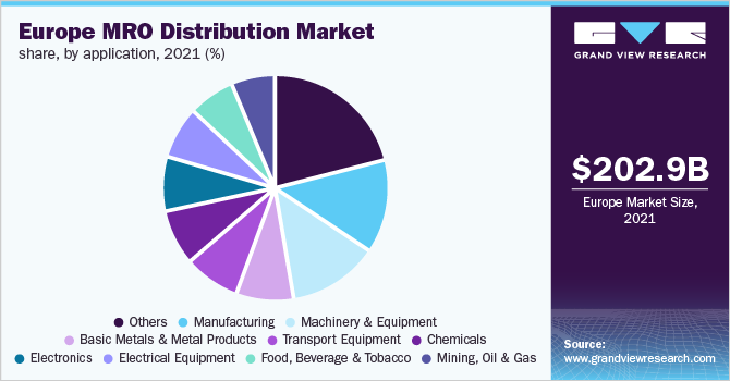 Europe MRO distribution Market