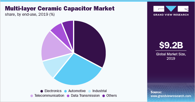 Europe Multi-Layer Ceramic Capacitor (MLCC) Market