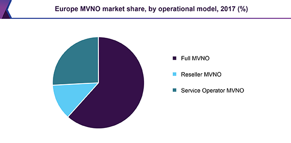Europe MVNO market share, by operational model, 2017 (%)