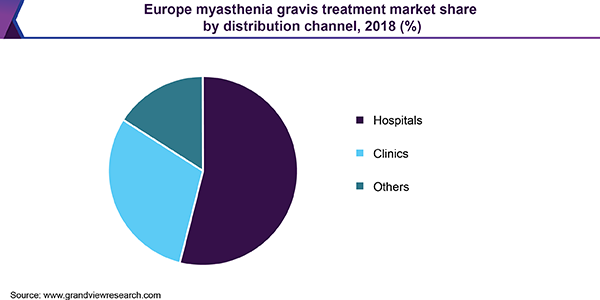 Europe myasthenia gravis treatment market share by distribution channel, 2018 (%)
