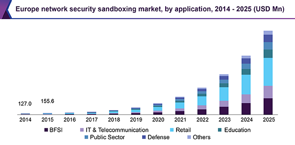 Europe network security sandbox market, by application, 2014 - 2025 (USD Million)