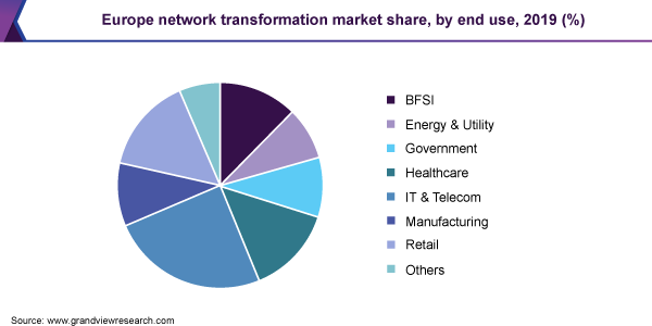 Europe network transformation market share