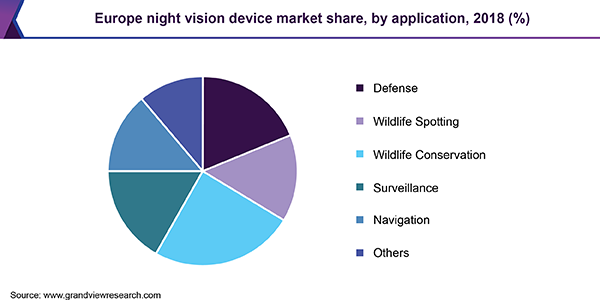 Europe night vision device Market