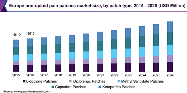 Europe non-opioid pain patches Market