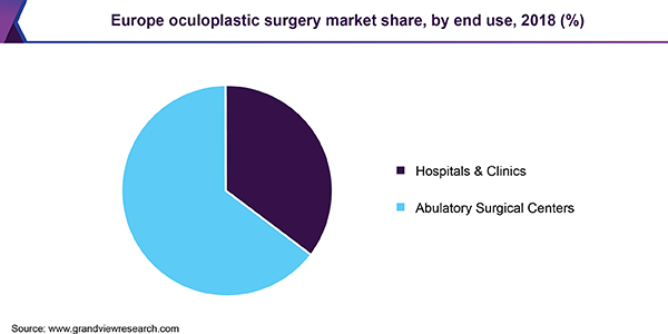 Europe oculoplastic surgery market share, by end use, 2018 (%)