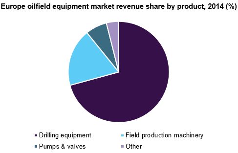 Europe Oilfield Equipment market revenue