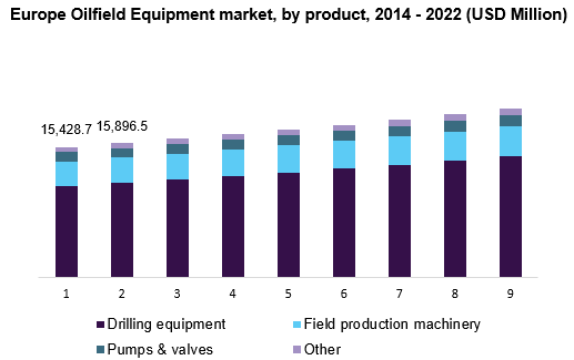 Europe Oilfield Equipment market