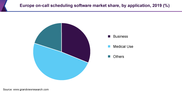 Europe on-call scheduling software market share