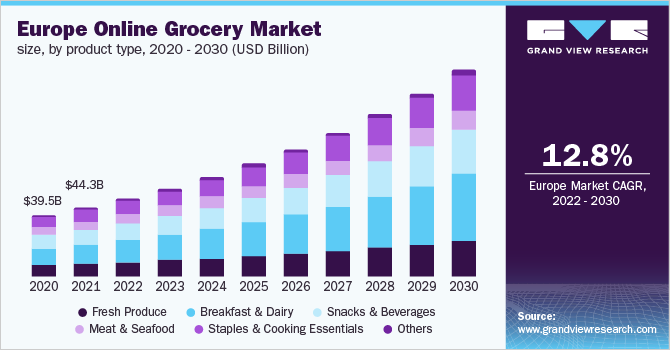 Europe online grocery market size, by product, 2016 - 2027 (USD Billion)