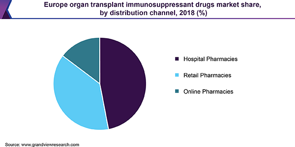 Europe organ transplant immunosuppressant drugs market share