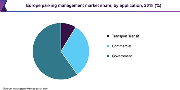 Europe parking management market share, by application, 2018 (%)