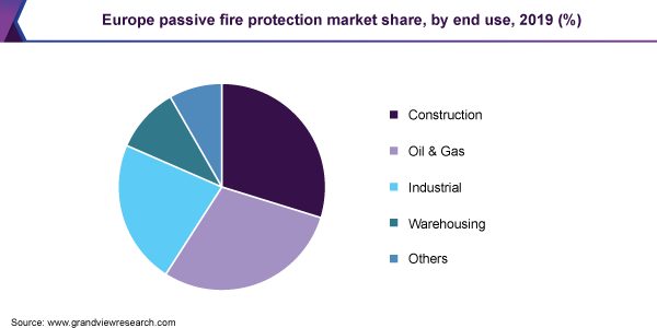 Europe passive fire protection market share