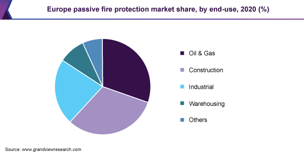 Europe passive fire protection market